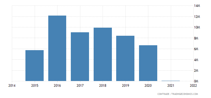 paraguay exports sweden