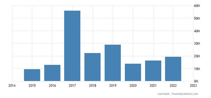paraguay exports switzerland