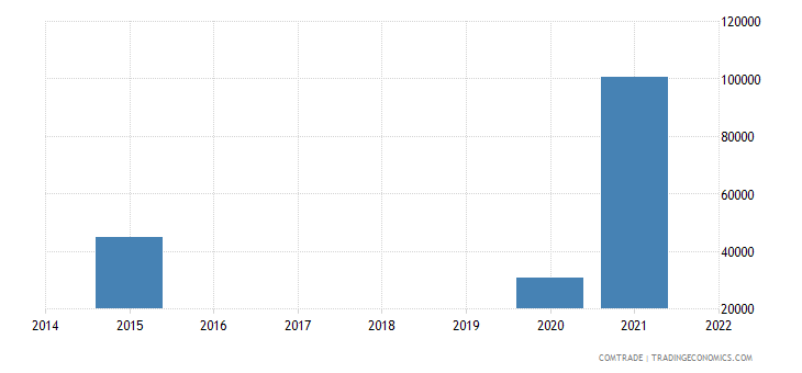 paraguay exports tanzania