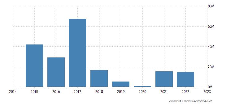 paraguay exports tunisia