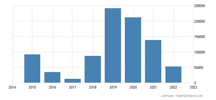 paraguay exports ukraine