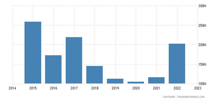 paraguay exports uruguay