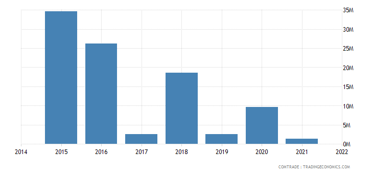 paraguay exports venezuela