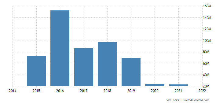 paraguay exports vietnam