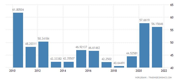 paraguay external debt stocks percent of gni wb data