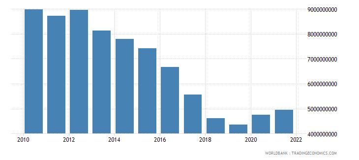 paraguay external debt stocks private nonguaranteed png dod us dollar wb data