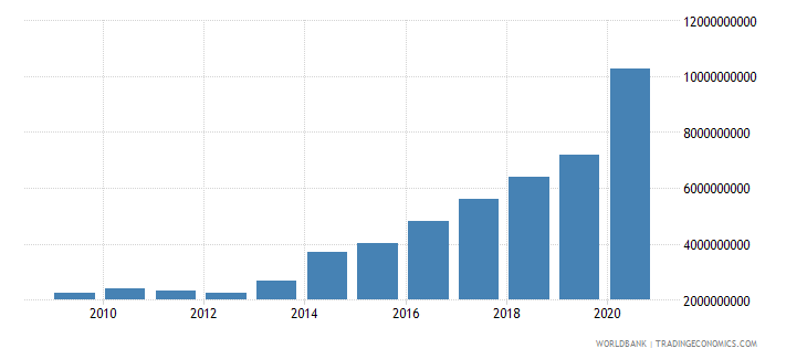 paraguay external debt stocks public and publicly guaranteed ppg dod us dollar wb data