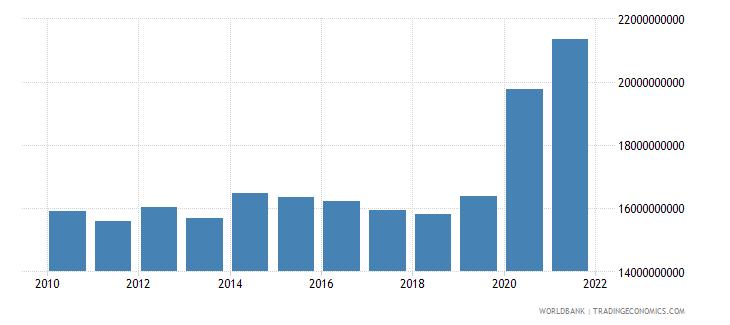 paraguay external debt stocks total dod us dollar wb data
