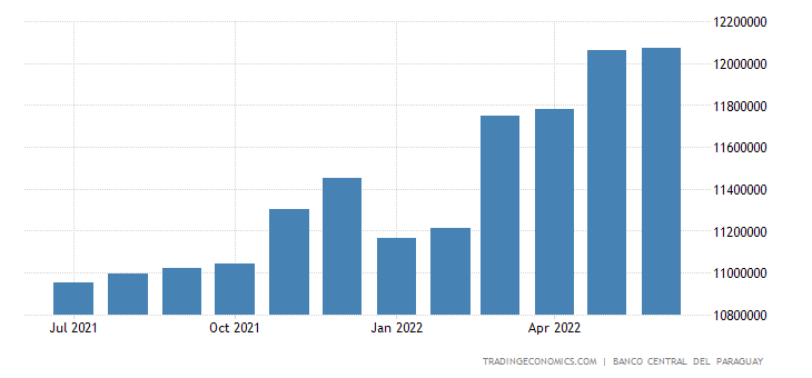 Paraguay Foreign Public Debt