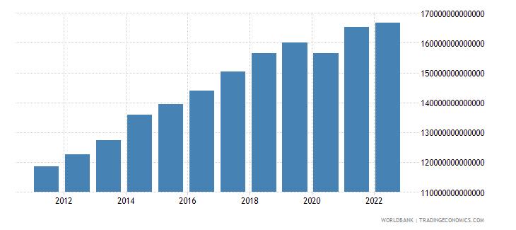paraguay final consumption expenditure constant lcu wb data