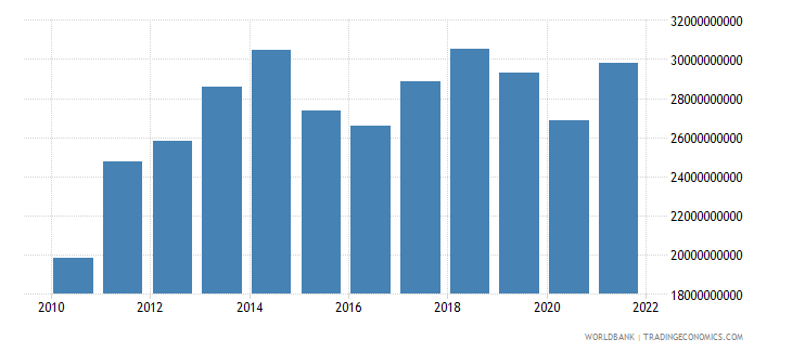 paraguay final consumption expenditure us dollar wb data