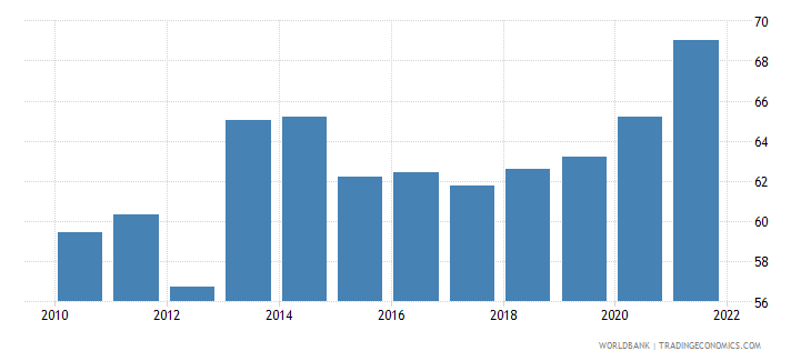paraguay food exports percent of merchandise exports wb data