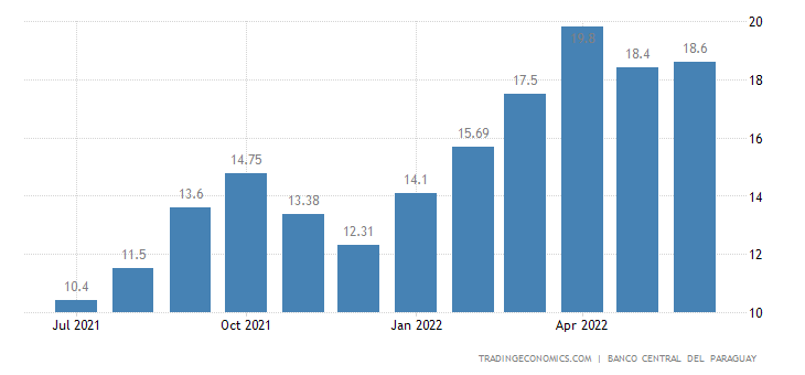 Paraguay Food Inflation