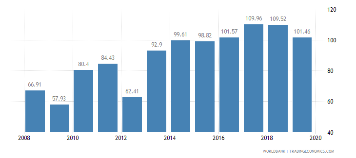 paraguay food production index 1999 2001  100 wb data