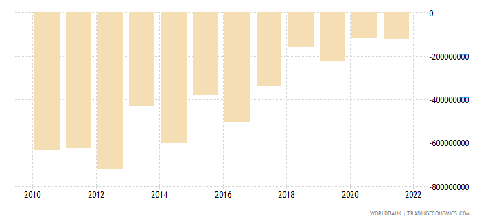 paraguay foreign direct investment net bop us dollar wb data