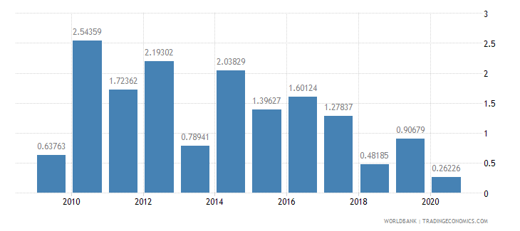 paraguay foreign direct investment net inflows percent of gdp wb data