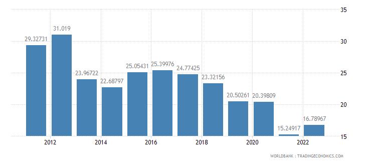 paraguay fuel exports percent of merchandise exports wb data
