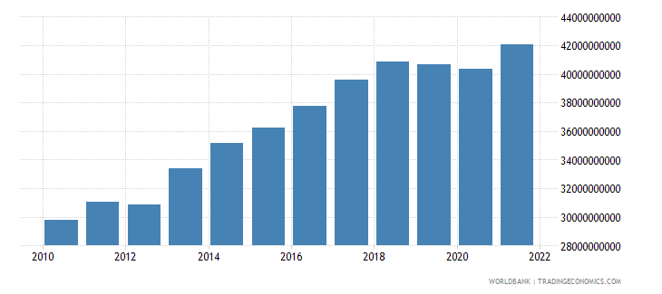 paraguay gdp constant 2000 us dollar wb data