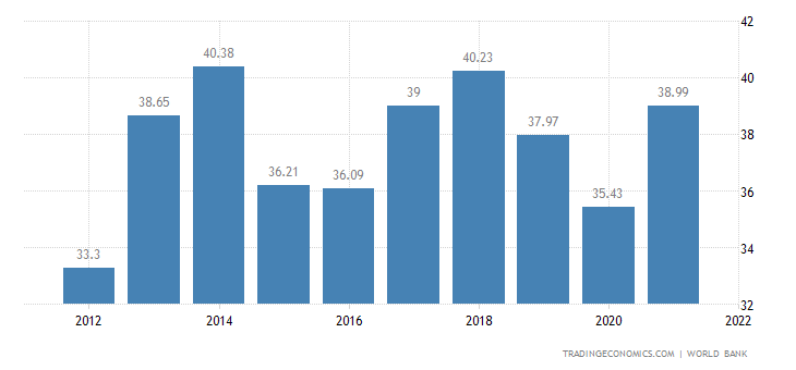 Paraguay GDP