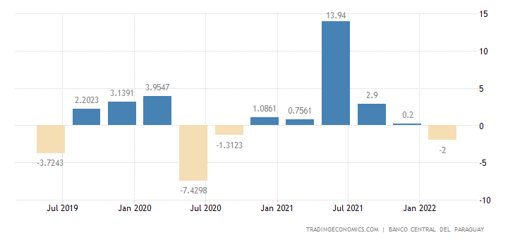 Paraguay GDP Annual Growth Rate