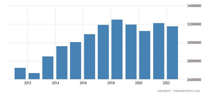 paraguay gdp per capita constant lcu wb data