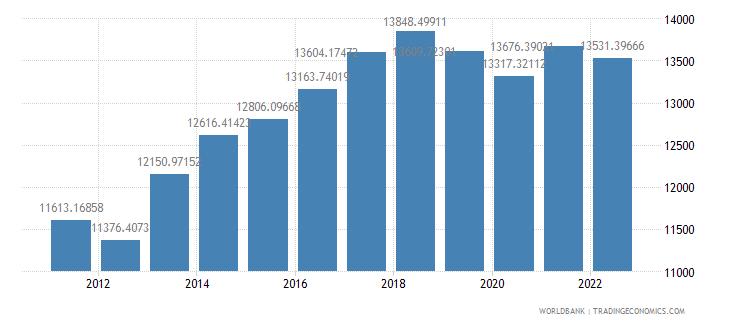 paraguay gdp per capita ppp constant 2005 international dollar wb data