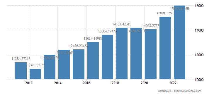 paraguay gdp per capita ppp us dollar wb data