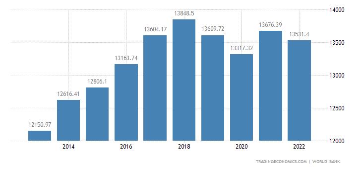 Paraguay GDP per capita PPP