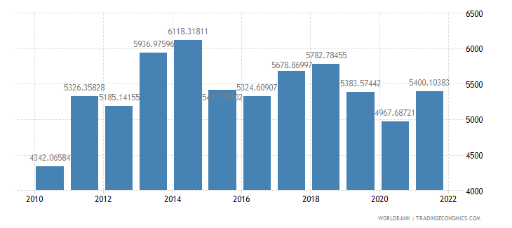 paraguay gdp per capita us dollar wb data