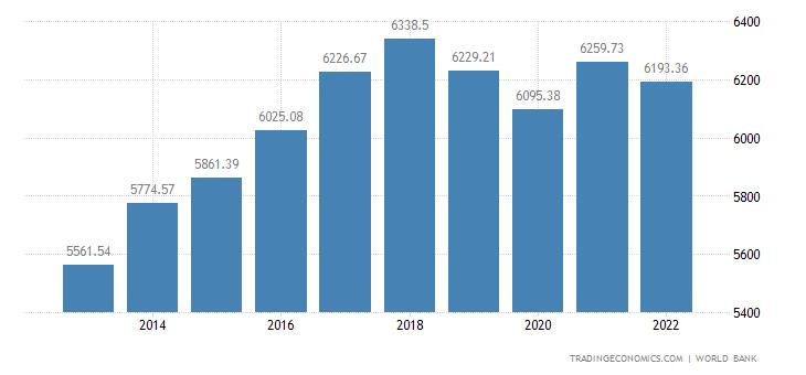 Paraguay GDP per capita