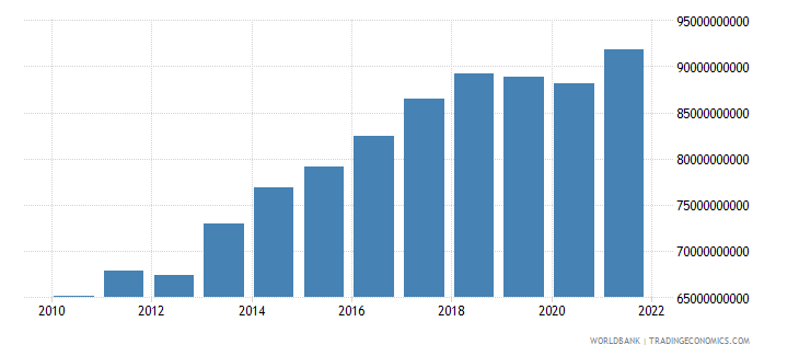 paraguay gdp ppp constant 2005 international dollar wb data