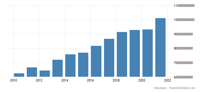 paraguay gdp ppp us dollar wb data