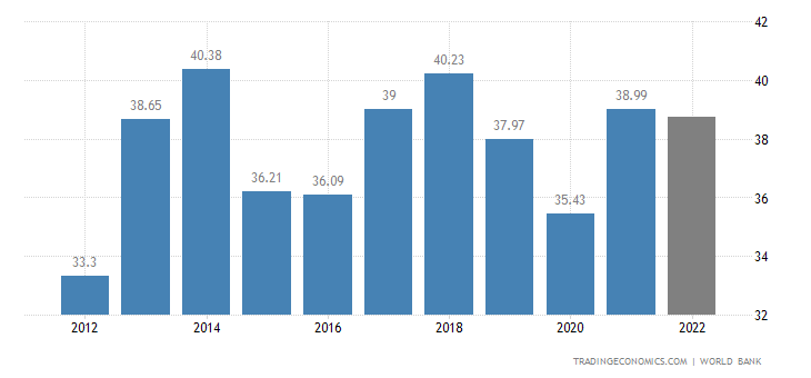 indonesia gdp trading economic