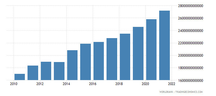 paraguay general government final consumption expenditure constant lcu wb data