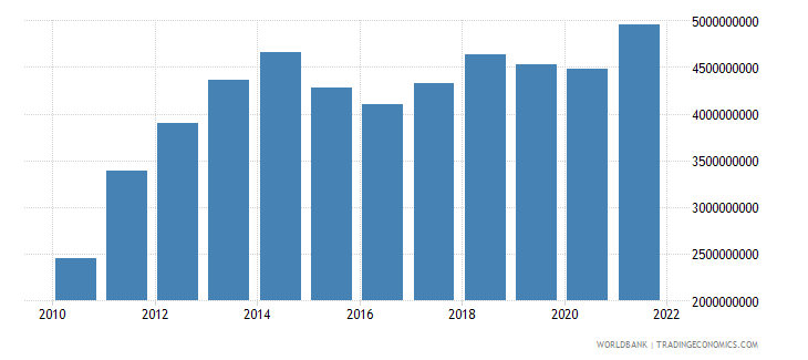 paraguay general government final consumption expenditure us dollar wb data