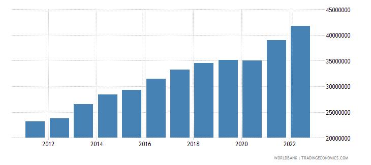 paraguay gni per capita current lcu wb data