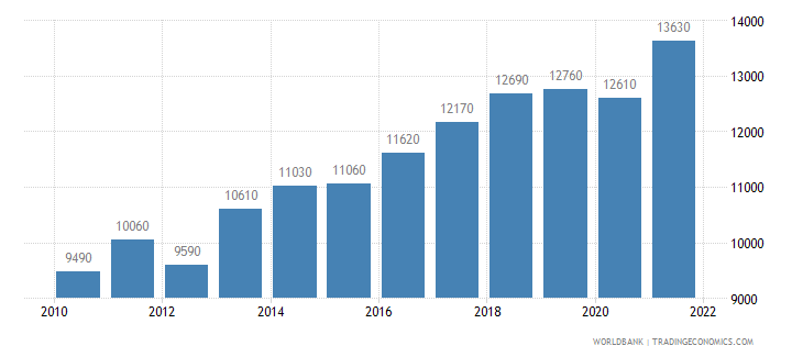 paraguay gni per capita ppp us dollar wb data