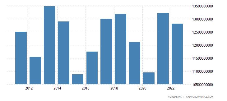 paraguay goods exports bop us dollar wb data
