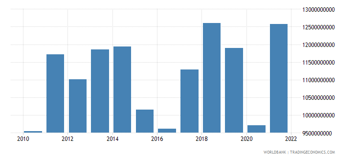paraguay goods imports bop us dollar wb data