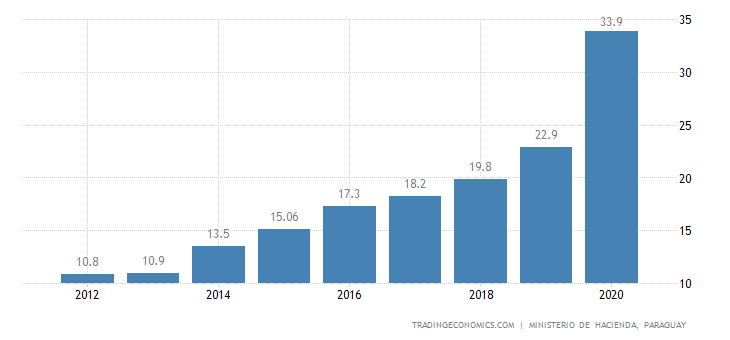 Paraguay Government Debt to GDP