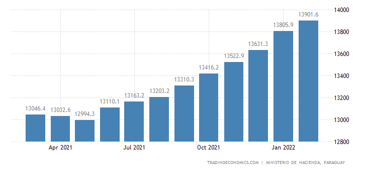Paraguay Government Debt