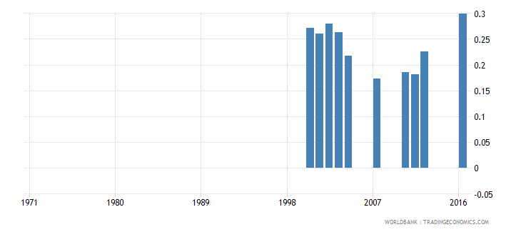 paraguay government expenditure on pre primary education as percent of gdp percent wb data