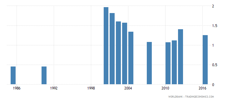 paraguay government expenditure on primary education as percent of gdp percent wb data