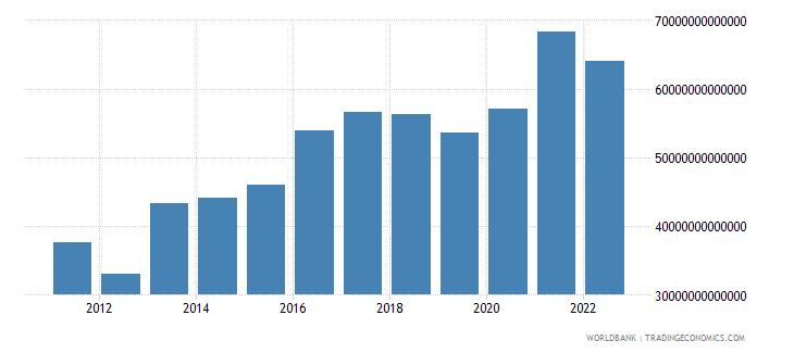 paraguay gross domestic savings current lcu wb data