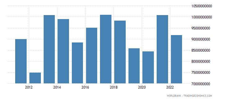 paraguay gross domestic savings us dollar wb data