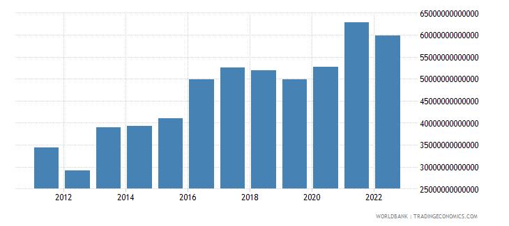 paraguay gross savings current lcu wb data