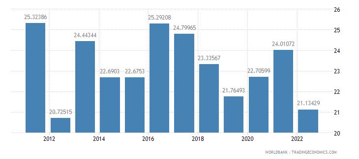 paraguay gross savings percent of gni wb data