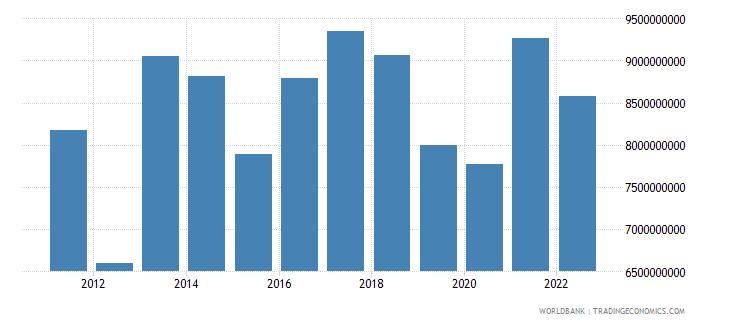 paraguay gross savings us dollar wb data