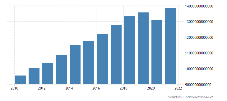 paraguay household final consumption expenditure constant lcu wb data