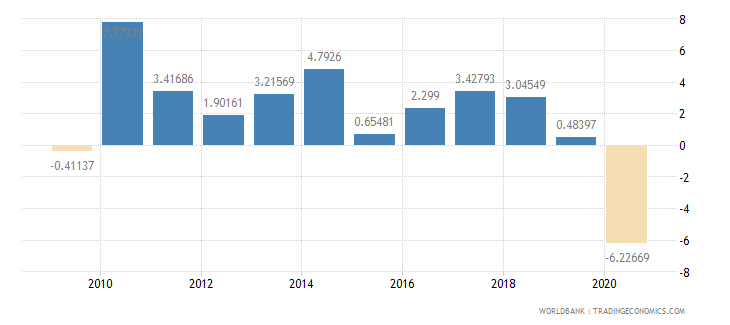 paraguay household final consumption expenditure per capita growth annual percent wb data